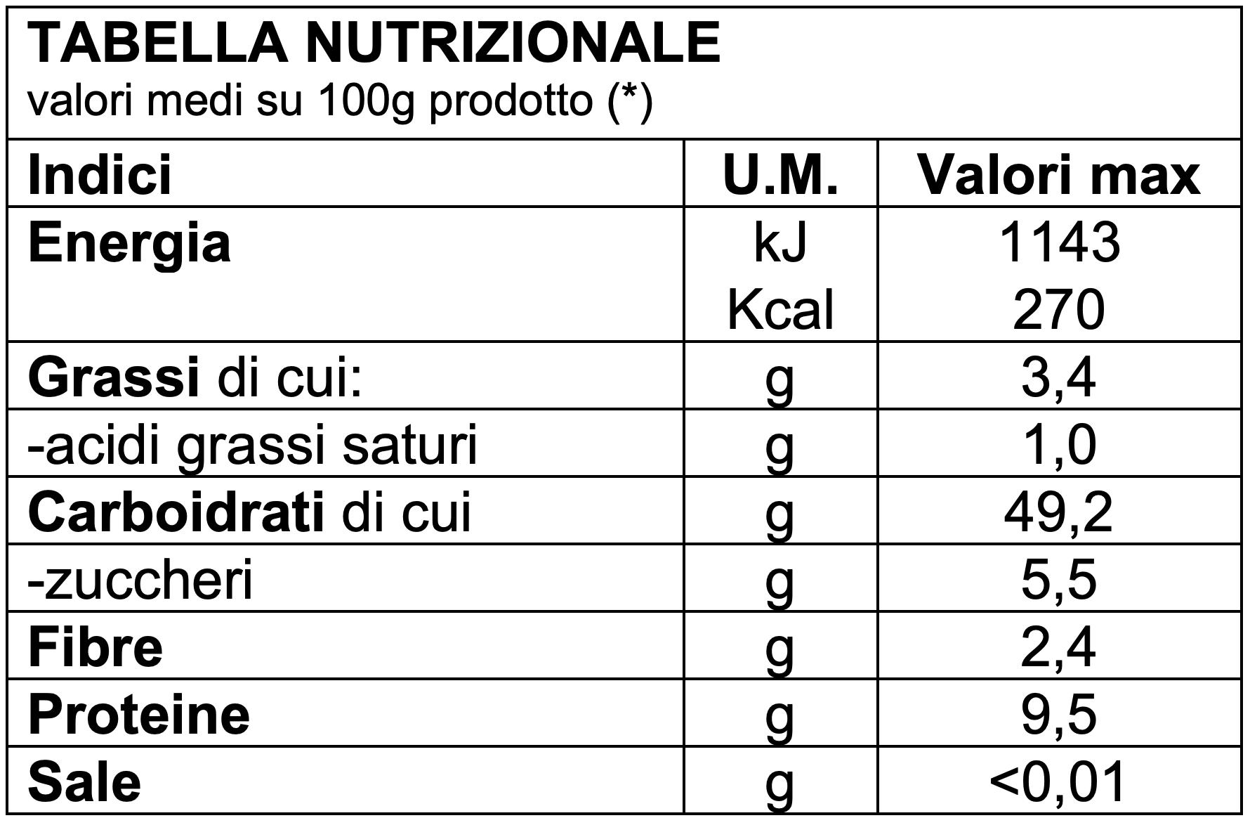 https://www.panem.it/wp-content/uploads/2019/12/tabella-nutrizionale-tenero-tradizionale-senza-sale.png